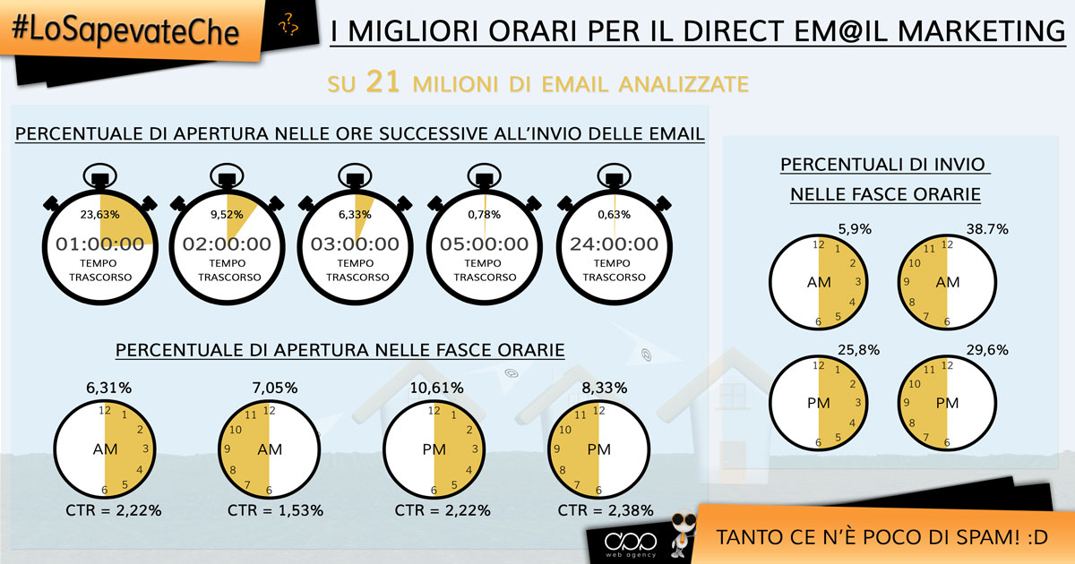 APP Web Agency - #LoSapevateChe – I migliori orari per il Direct Email Marketing